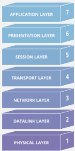 Details on OSI Model Layer:- Computer Networking 2