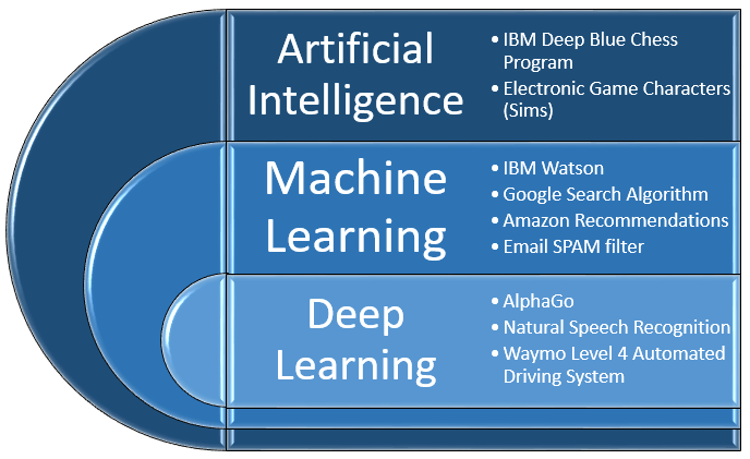 Artificial Intelligence And Machine Learning In Details 7