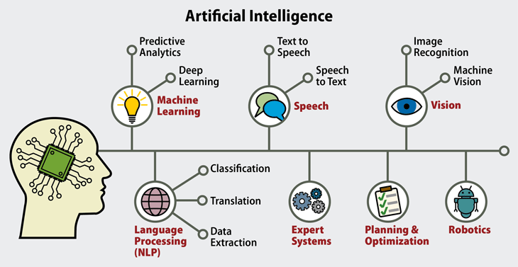 Artificial Intelligence(AI); The Future of Everything. 5