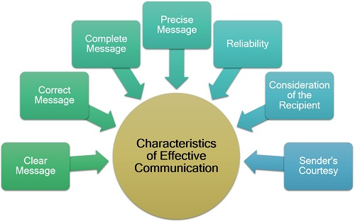 Applications Of A Technical Communication In Effective Learning 2