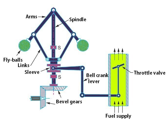 Cybernetics & It's implementation In Robotics and Autonomous Systems. 3