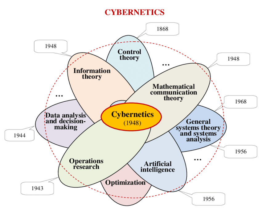 Cybernetics & It's implementation In Robotics and Autonomous Systems. 2