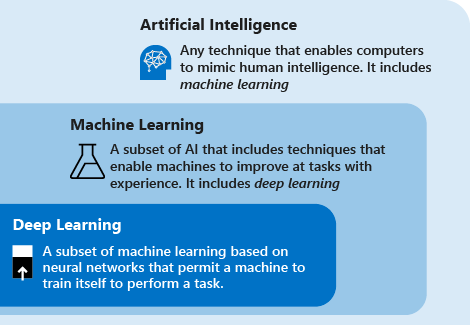 Artificial Intelligence And Machine Learning In Details 5