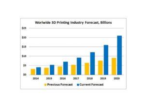 3D Printer data